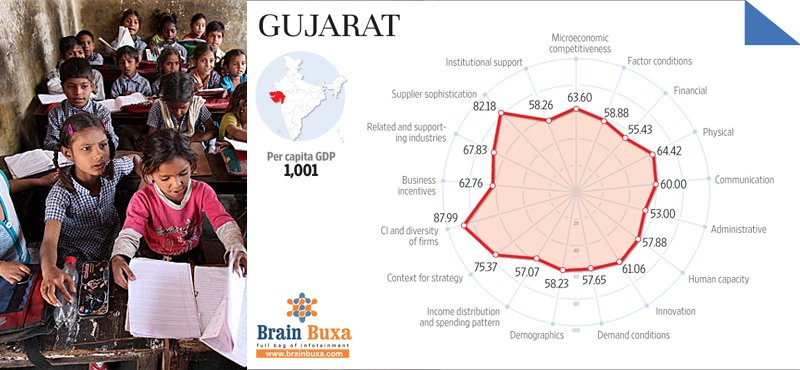 LESS DEVELOPED' GUJARAT NEEDS TO SPEND MORE ON EDUCATION