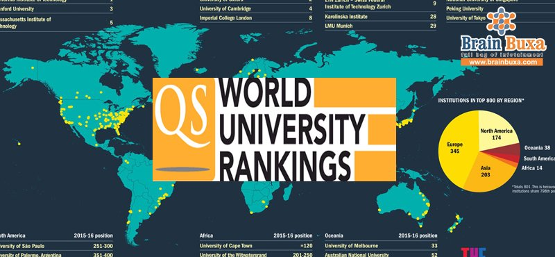 Why Indian Universities fail to feature among the world's best?